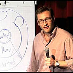 Simon Sinek Why How What Circle by Cea.