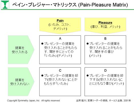 プレゼンテーションの聞き手分析のPPM